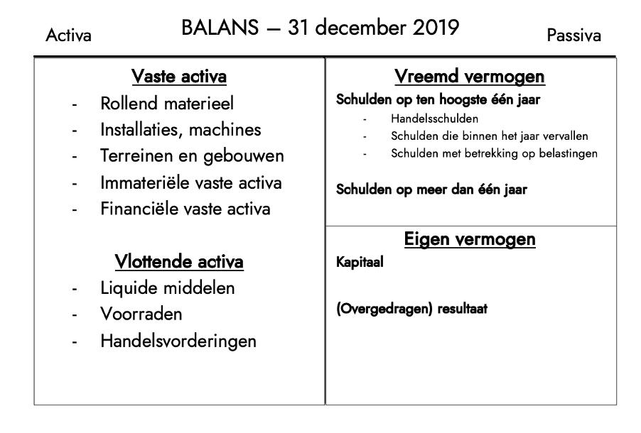 lege balans met activa en passiva
